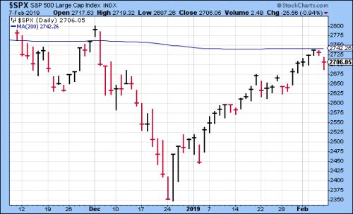 CWS Market Review - February 8, 2019