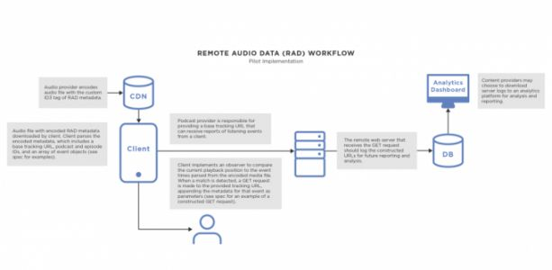 Podcast industry aims to better track listeners through new analytics tech called RAD