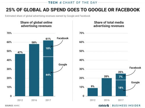 Google and Facebook dominate digital advertising - and they now account for 25% of all ad sales, online or off