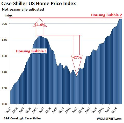 The rapid ascent of housing prices in the past 10 years has experts worried