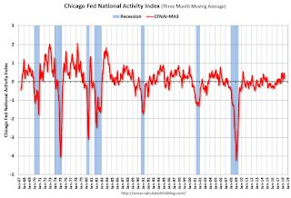 "Chicago Fed ""Index Points to Slower Economic Growth in May """