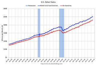 Retail Sales increased 0.5% in June