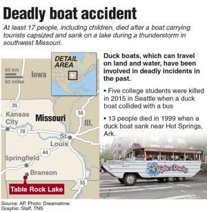 Tourist boat company in Table Rock Lake tragedy has been Branson fixture for 40 years