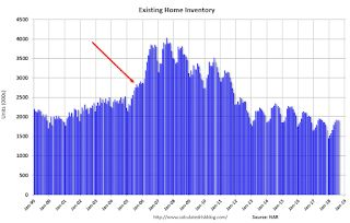A Few Comments on August Existing Home Sales