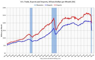 Trade Deficit increased to $49.4 Billion in April