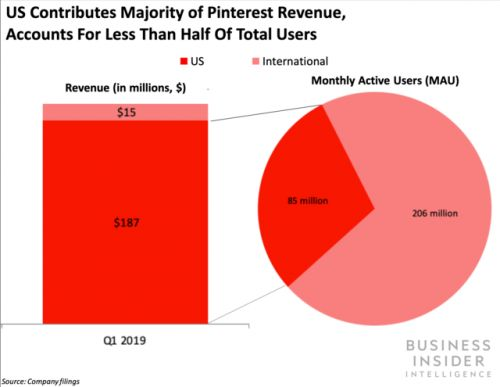 Pinterest's latest earnings highlight its international opportunity