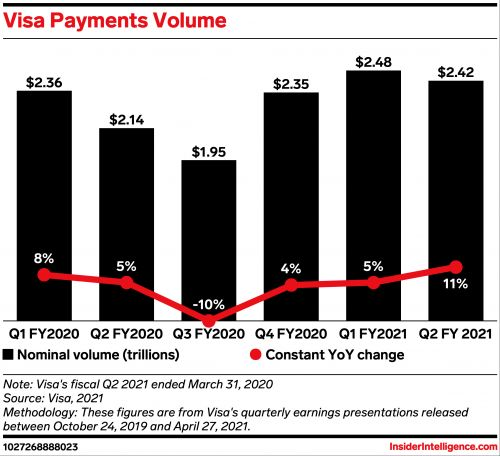 Visa's fiscal Q2 marks the beginning of its post-pandemic future