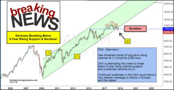 German Stocks Just Broke 9-Year Support, And Could Hurt The U.S