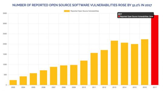 WhiteSource nabs $35M to track open source code for security vulnerabilities