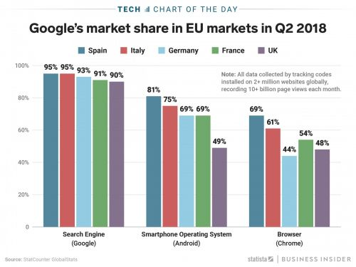 This chart shows how dominant Google is in Europe and the UK: About 9 out of every 10 consumers there use Google's search engine
