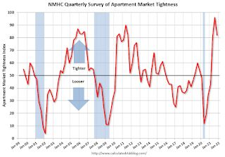 NMHC: October Apartment Market Tightness Index Very High