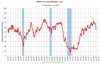 NAHB: Builder Confidence Increases in January