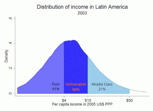 More Latin Americans becoming middle class