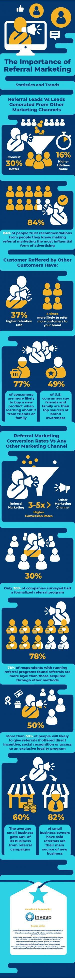 Referral Marketing is the Real Deal