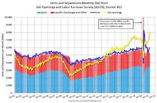 BLS: Job Openings Increased to Record 8.1 Million in March