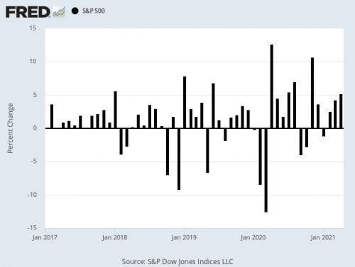 April ISM Disappoints