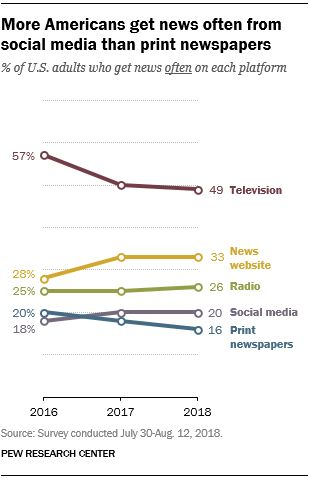 Pew: Social media for the first time tops newspapers as a news source for U.S. adults