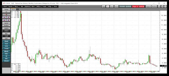Natural Gas - The important support level that's now resistance