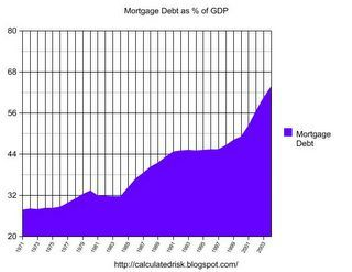 The Housing Bubble, Mortgage Debt as Percent of GDP