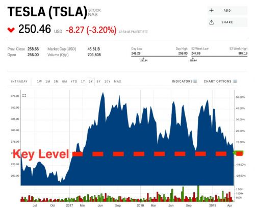 Tesla's stock is nearing a key line in the sand