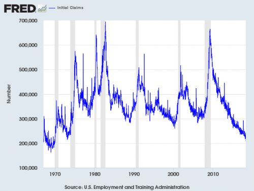 Initial Claims Lowest Since Altamont