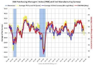"""Philly Fed Mfg """"Manufacturing conditions in the region weakened"""" in June"""
