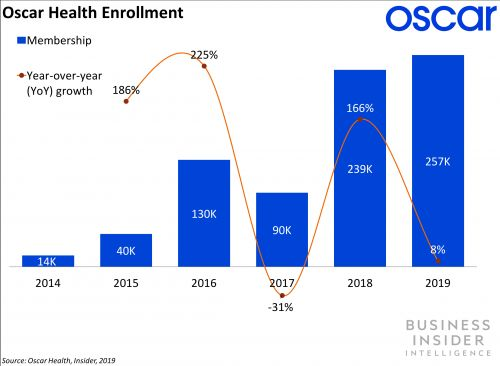 Here's how Oscar Health plans to move into the Medicare Advantage market