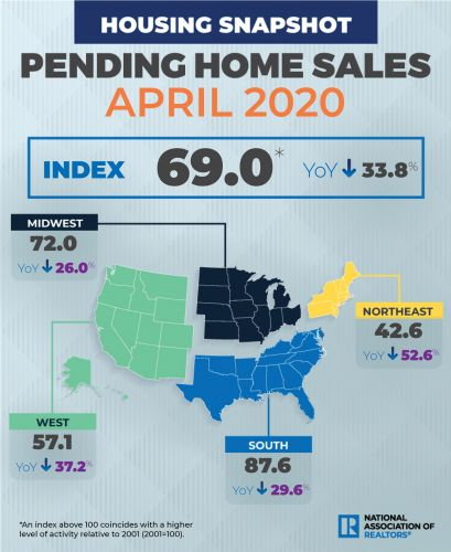 Have Pending Home Sales Hit Bottom? Experts Expect Markets to Rebound Soon