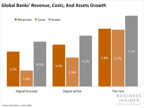 Banks are cutting costs with tech - but the real benefit is yet to come