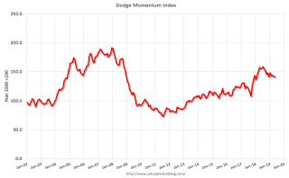 Leading Index for Commercial Real Estate Declines in May