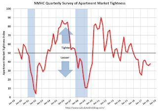 NMHC: Apartment Market Tightness Index remained negative for Tenth Consecutive Quarter