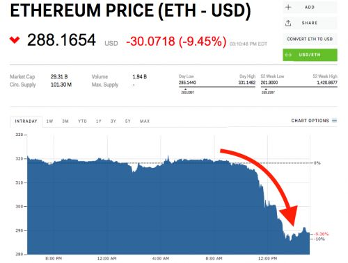 Ethereum plunges to its lowest level in 11 months
