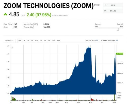 A company called Zoom Technologies is surging because people think it is Zoom Video Communications