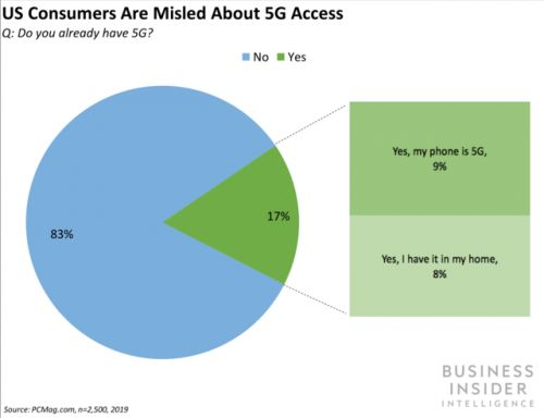 No, you don't have a 5G phone yet - US consumers are uninformed and misled about 5G, but T-Mobile, Verizon, Sprint, and AT&T can change that