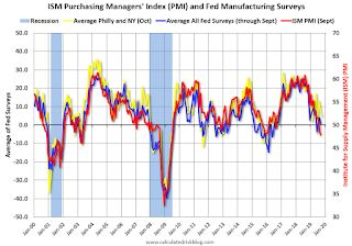 Philly Fed Manufacturing shows slow Growth in October
