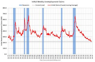 Weekly Initial Unemployment Claims at 218,000