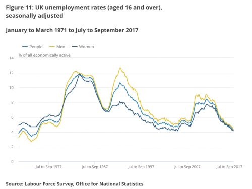 Unemployment in the UK drops by 59,000 people