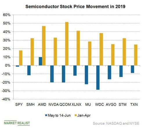 Has the semiconductor sector hit its low for 2019?