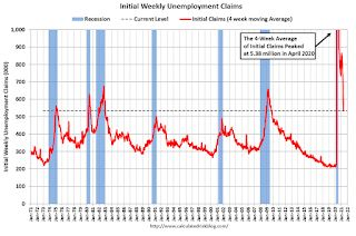 Weekly Initial Unemployment Claims decrease to 473,000