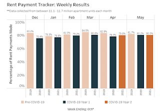 NMHC: Rent Payment Tracker Shows Households Paying Rent Decreased Slightly YoY in Early May