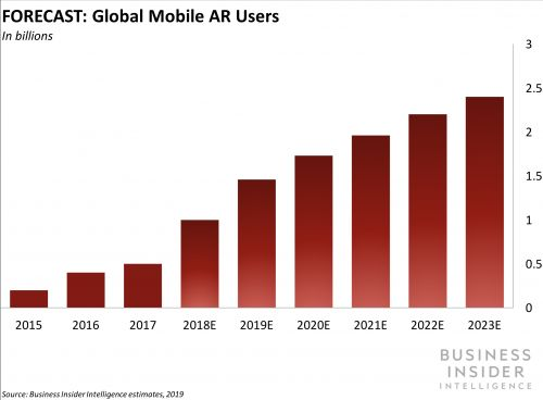 AR IN SOCIAL MEDIA: How immersive experiences drive sales, improve customer engagement, and boost awareness