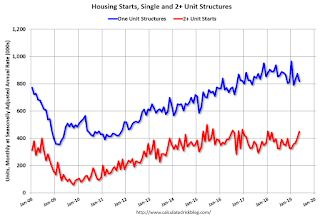 Housing Starts at 1.269 Million Annual Rate in May