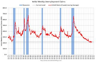 Weekly Initial Unemployment Claims decrease to 203,000