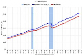Retail Sales increased 1.6% in March