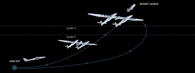 Stratolaunch announces new launch vehicles and reusable space plane